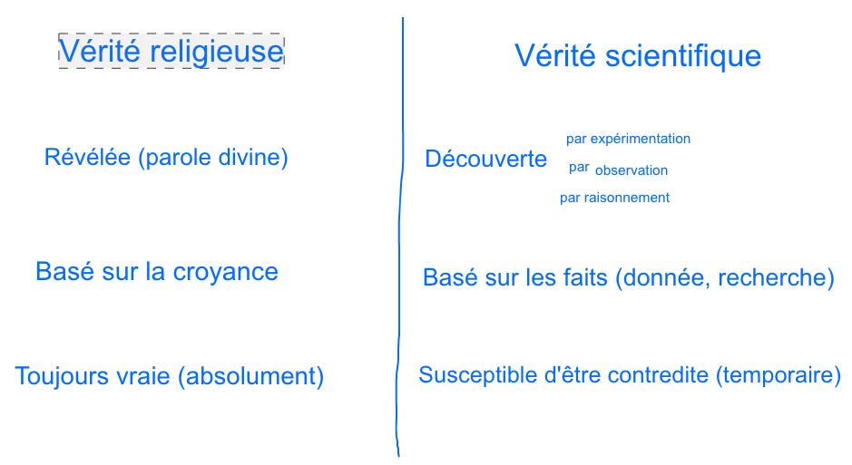 Distinction vérité religieuse-vérité scientifique faite avec Clémence et Georgia
